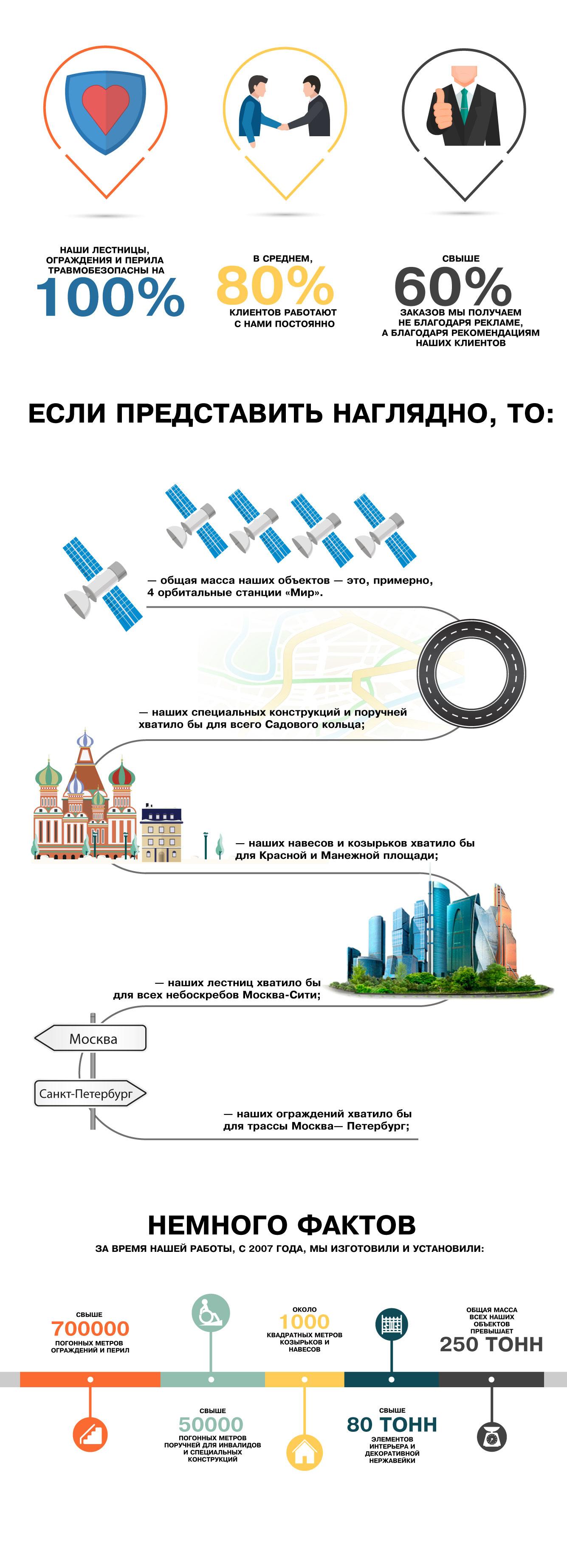 infografika-lestnitsy
